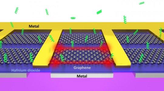 石墨烯纳米镊子可以抓住单个生物分子