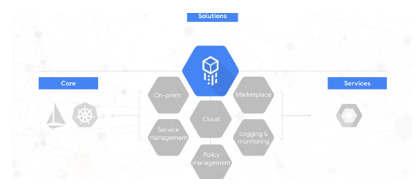 谷歌的混合云服务平台现已推出测试版