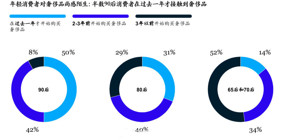 去年中国人奢侈品消费额达7700亿!80后成主力军