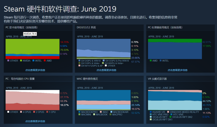 Steam 6月硬件调查:GTX 1060依旧最受欢迎,Win10用户超7成